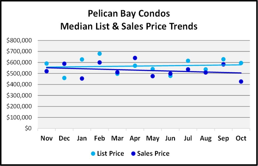Naples 2018 November Real Estate Market Report - Pelican Bay Condo List and Sales Price Trends Graph