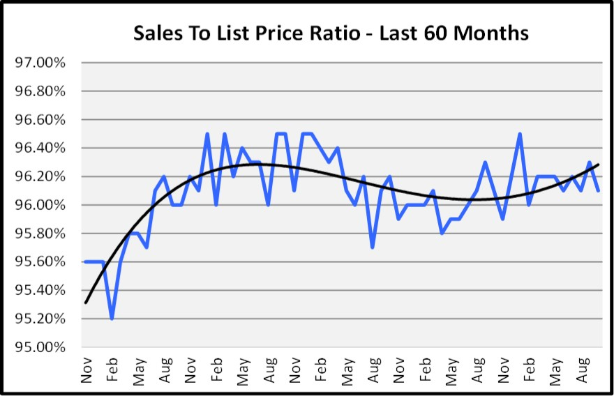Naples 2018 November Real Estate Market Report -Sales to List Price Ratio Graph