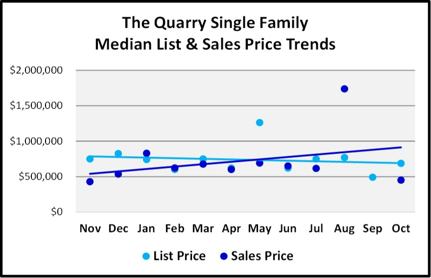 Naples 2018 November Real Estate Market Report - The Quarry Single Family List and Sales Price Trends Graph
