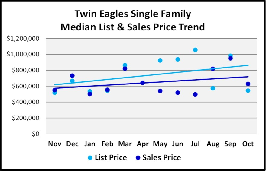 Naples 2018 November Real Estate Market Report - Twin Eagles Single Family List and Sales Price Trends Graph