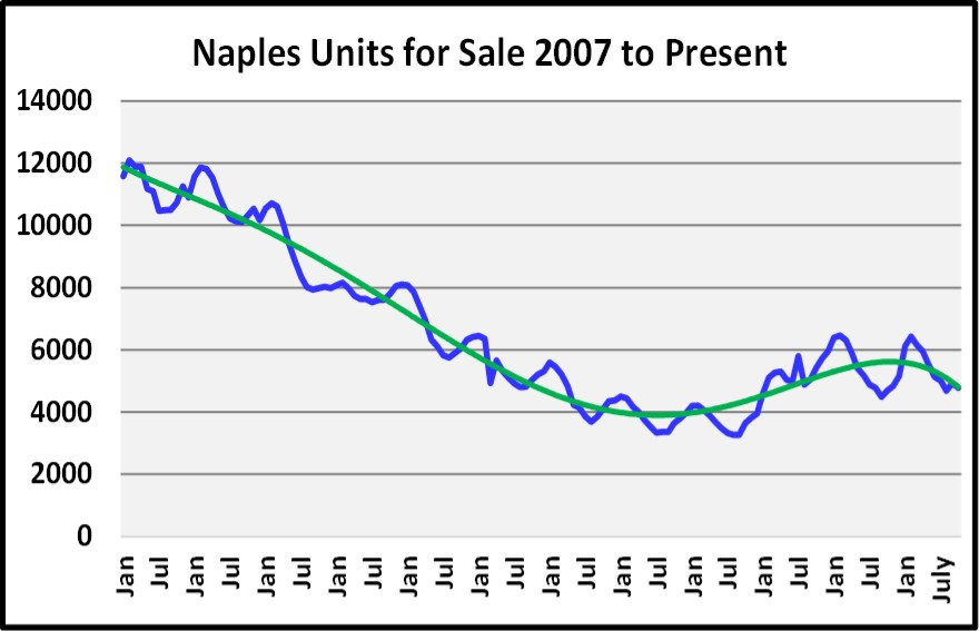 Naples 2018 November Real Estate Market Report - Units For Sale Graph