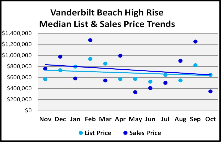 Naples 2018 November Real Estate Market Report - Vanderbilt Beach List and Sales Price Trends Graph