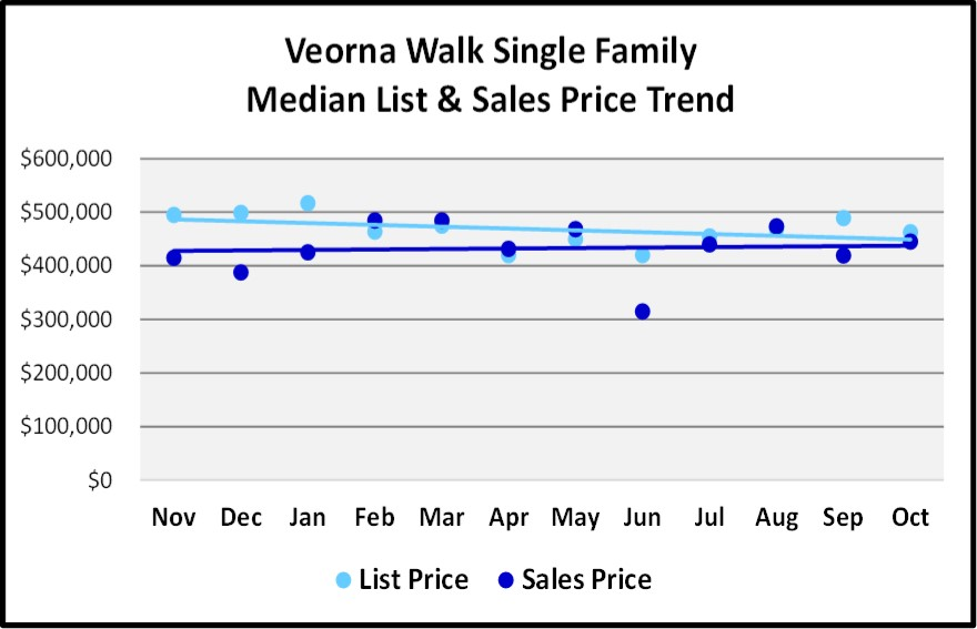 Naples 2018 November Real Estate Market Report - Verona Walk Single Family List and Sales Price Trends Graph
