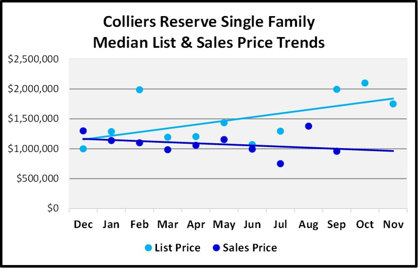 Naples Real Estate Market Report Through November 2018 - Colliers Reserve SF Homes Price Trends Graph