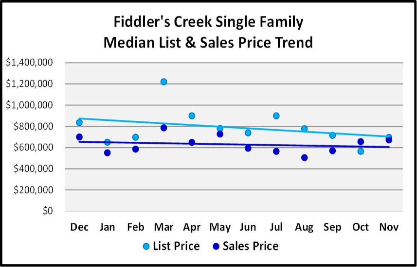 Naples Real Estate Market Report Through November 2018 -Fiddler's Creek SF Homes Price Trends Graph