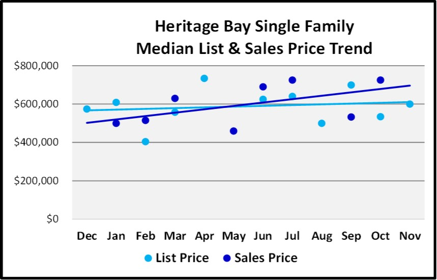 Naples Real Estate Market Report Through November 2018 - Heritage Bay SF Homes Price Trends
