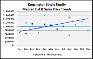 Naples Real Estate Market Report Through November 2018 - Kensington SF Homes Price Trends Graph