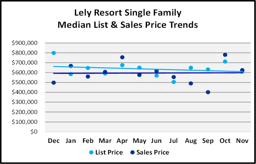 Naples Real Estate Market Report Through November 2018 - Lely Resort SF Homes Price Trends Graph