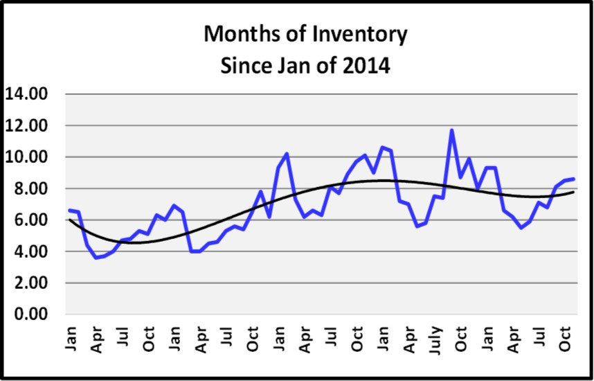 Naples Real Estate Market Report Through November 2018 - Months of Inventory Graph