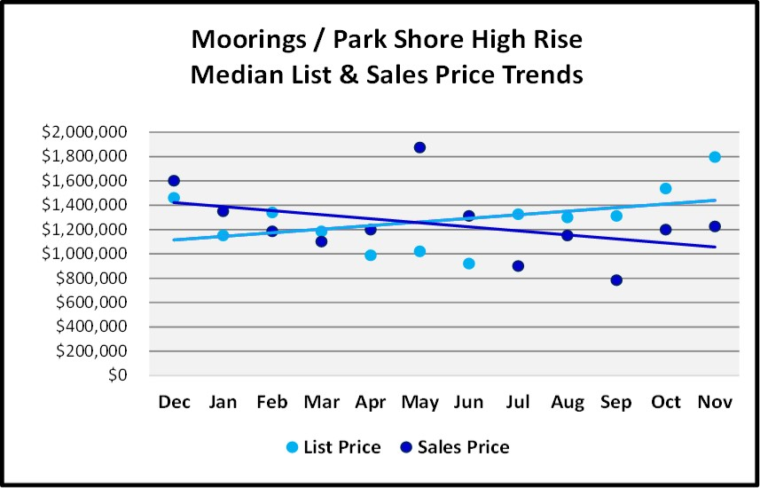 Naples Real Estate Market Report Through November 2018 - Moorings Park Shore High Rise Condo Price Trends Graph