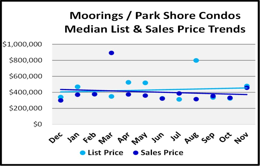 Naples Real Estate Market Report Through November 2018 - Moorings Park Shore Low Rise Condo Price Trends Graph