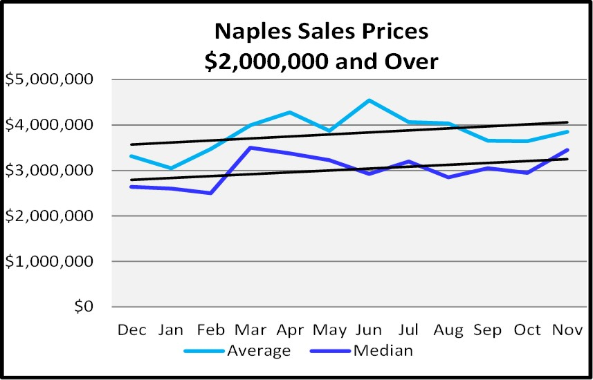 Naples Real Estate Market Report Through November 2018 - Naples Sales Price Graph - $2,000,000 and Over