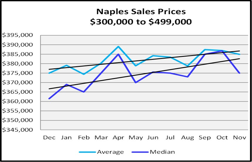 Naples Real Estate Market Report Through November 2018 - Naples Sales Price Graph - $300,000 - $499,999