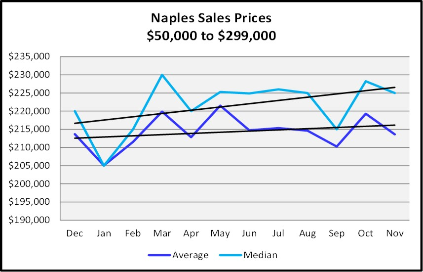 Naples Real Estate Market Report Through November 2018 - Naples Sales Price Graph - $50,000 - $299,999