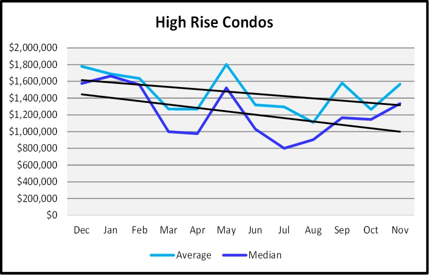 Naples Real Estate Market Report Through November 2018 - Naples Sales Price Graph - High Rise Condos