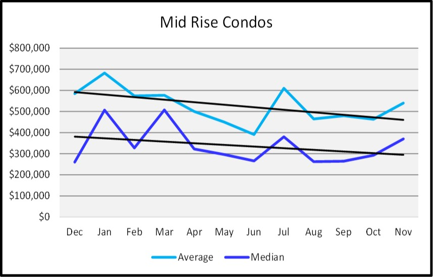 Naples Real Estate Market Report Through November 2018 - Naples Sales Price Graph - MId Rise Condos