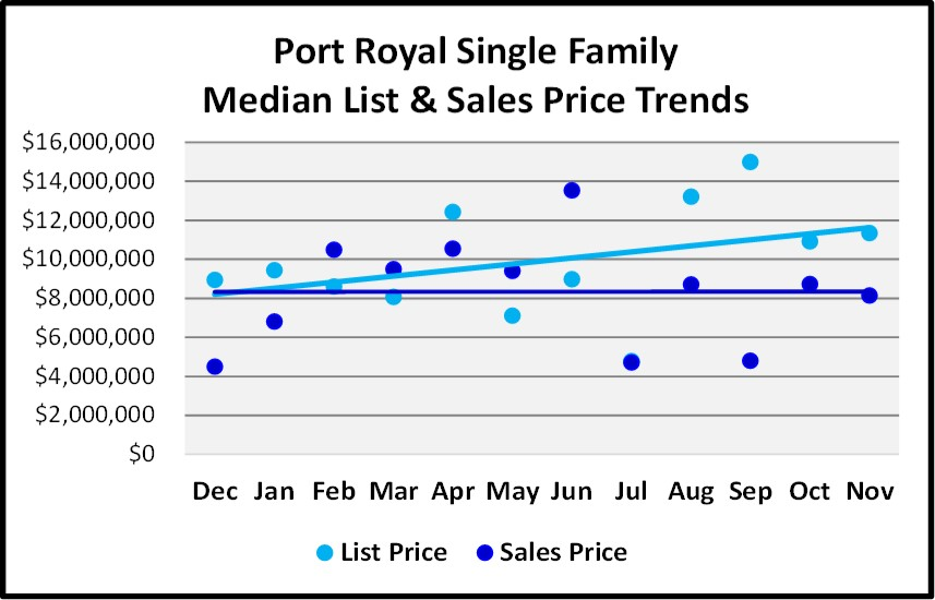 Naples Real Estate Market Report Through November 2018 - Port Royal SF Homes Price Trends