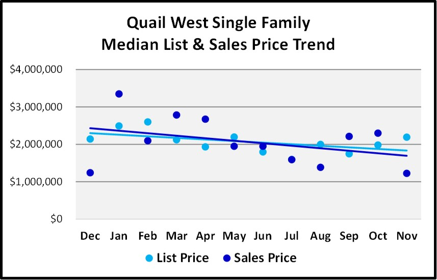 Naples Real Estate Market Report Through November 2018 - Quail West SF Homes Price Trends Graph