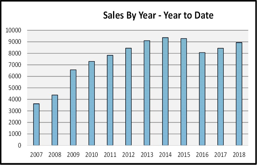 Naples Real Estate Market Report Through November 2018 - Sales by Year Bar Chart
