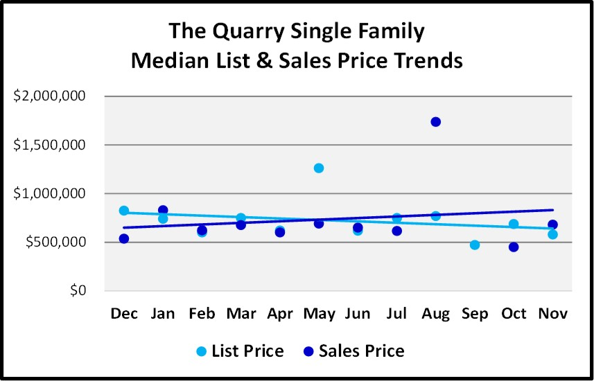 Naples Real Estate Market Report Through November 2018 - The Quarry SF Homes Price Trends Graph