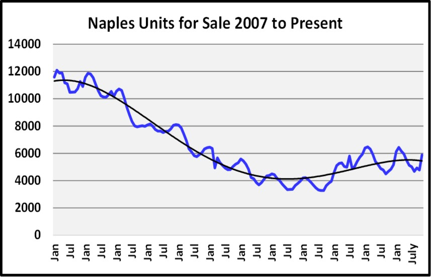 Naples Real Estate Market Report Through November 2018 - Units For Sale Graph