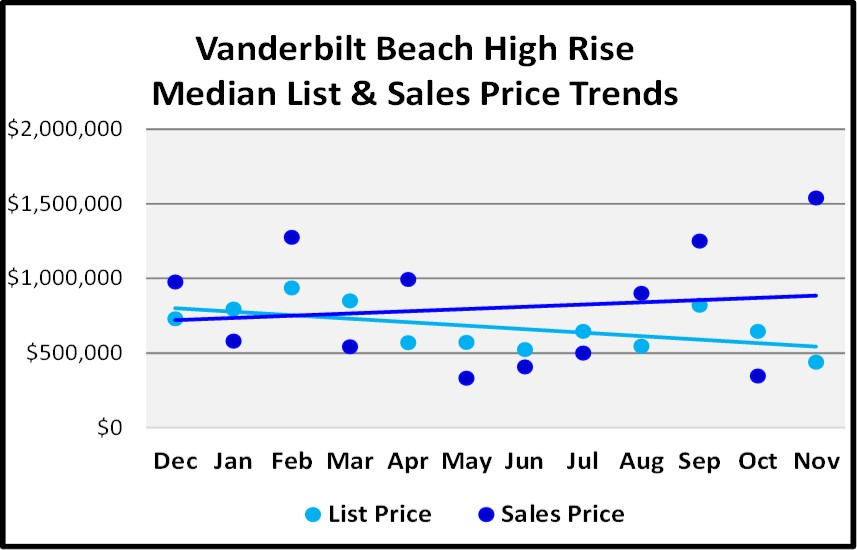 Naples Real Estate Market Report Through November 2018 - Vanderbilt Beach High Rise Condo Price Trends Graph