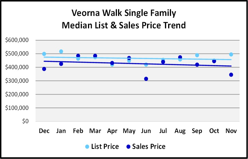 Naples Real Estate Market Report Through November 2018 - Verona Walk SF Homes Price Trends Graph