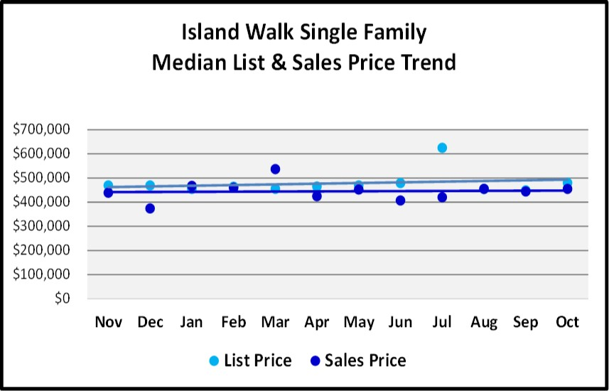 Naples Real Estate Market Report Through November 2018 - Village Walk SF Homes Price Trends Graph