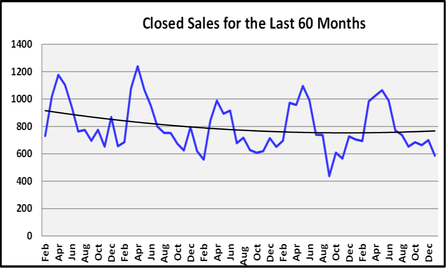 January 2019 Naples Real Estate Market Report - Closed Sales Graph
