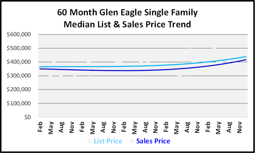 January 2019 Naples Real Estate Market Report - Glen Eagle SF Price Trends