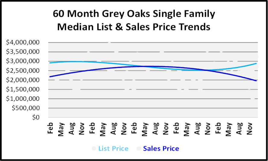January 2019 Naples Real Estate Market Report - Grey Oaks SF Price Trends