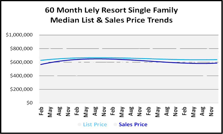 January 2019 Naples Real Estate Market Report -Lely Resortg SF Price Trends
