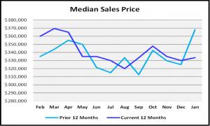 January 2019 Naples Real Estate Market Report - Median Sales Price Graph