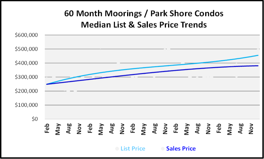 January 2019 Naples Real Estate Market Report - Moorings-Park Shore Low Rise Price Trends
