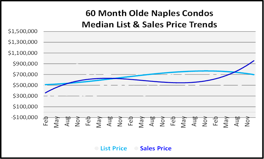 January 2019 Naples Real Estate Market Report - Olde Naples Condos Price Trends