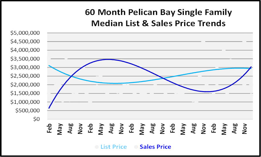 January 2019 Naples Real Estate Market Report - Pelican Bay SF Price Trends