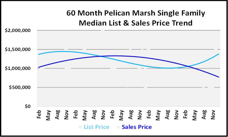 January 2019 Naples Real Estate Market Report - Pelican Marsh SF Price Trends