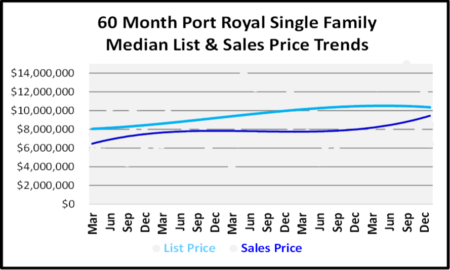 January 2019 Naples Real Estate Market Report - Pot Royal SF Price Trends