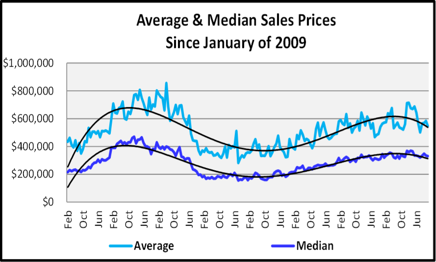 Naples 2018 Year End Market Report - Average & Median Sales Price Graph Since 2009