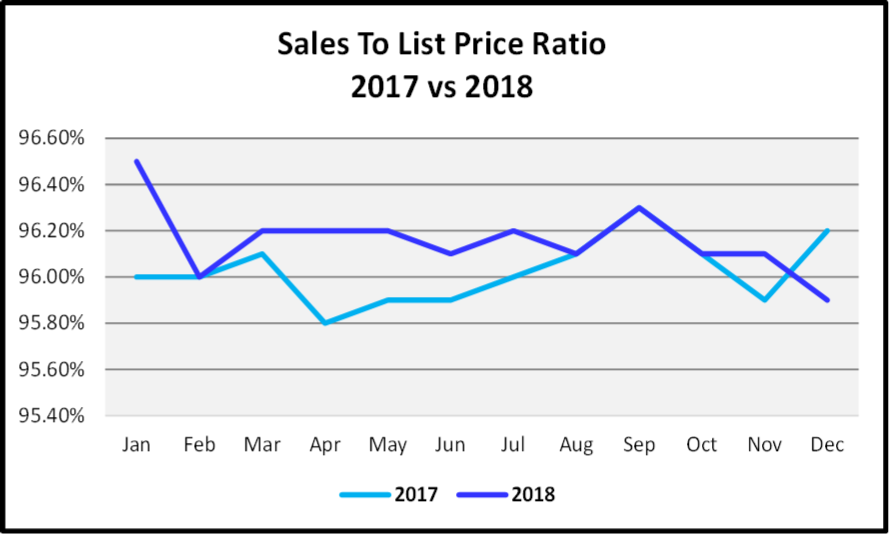 Naples 2018 Year End Market Report - Sales to List price Ratio Graph