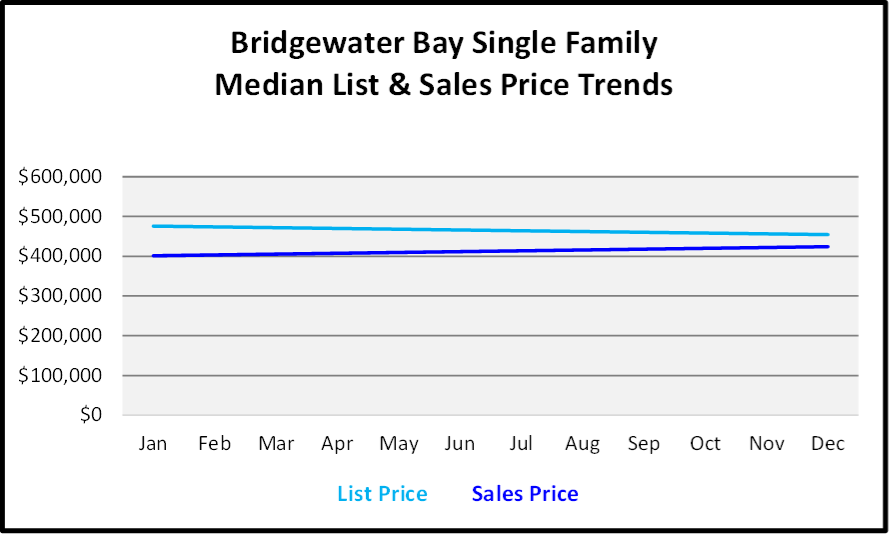 Naples 2018 Year End Market Report - Single Family Home List and Median Sales Prices for Bridgewater Bay Graph