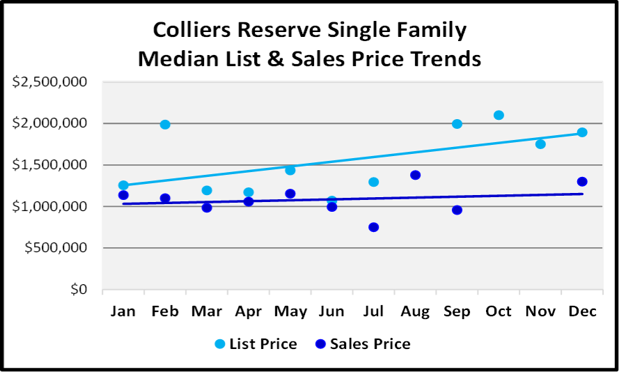 Naples 2018 Year End Market Report -Single Family Home List and Median Sales Prices for Colliers Reserve