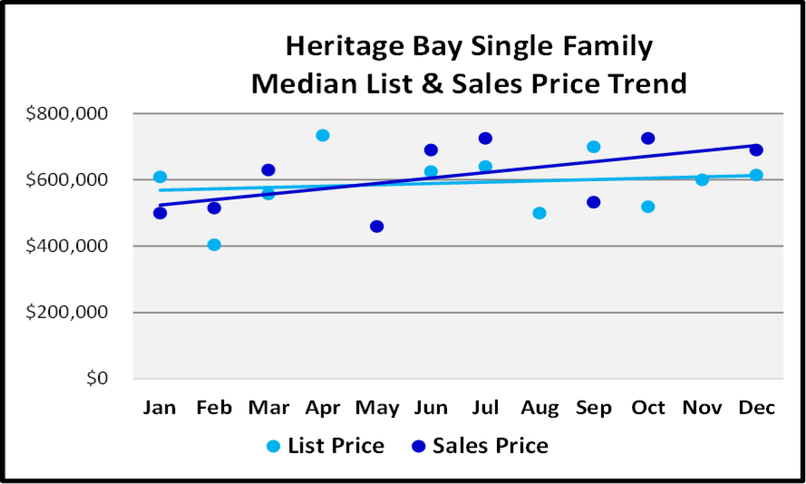 Naples 2018 Year End Market Report -Single Family Home List and Median Sales Prices for Heritage Bay