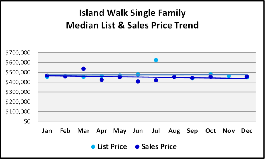 Naples 2018 Year End Market Report -Single Family Home List and Median Sales Prices for Island Walk