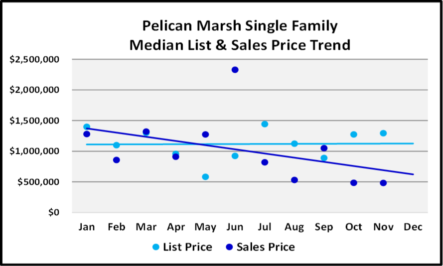 Naples 2018 Year End Market Report -Single Family Home List and Median Sales Prices for Pelican Marsh