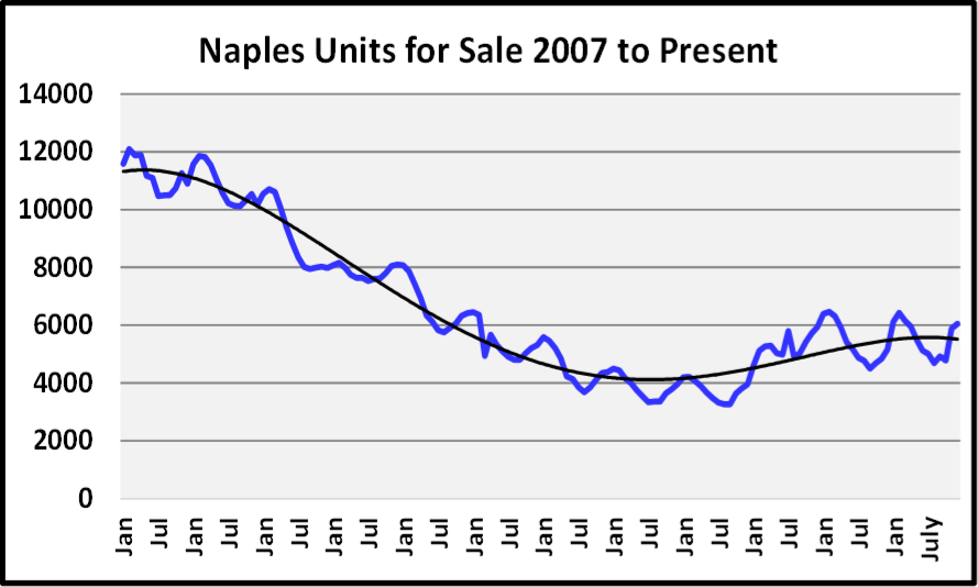 Naples 2018 Year End Market Report - Units for Sale Graph