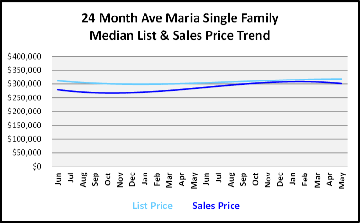 June 2019 Naples Real Estate Market Report Ave Maria Single Family Home List and Sales Price Trends Graph
