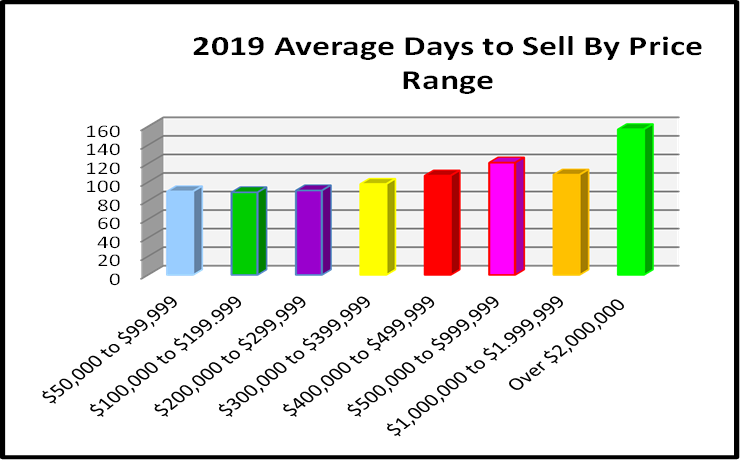June 2019 Naples Real Estate Market Report