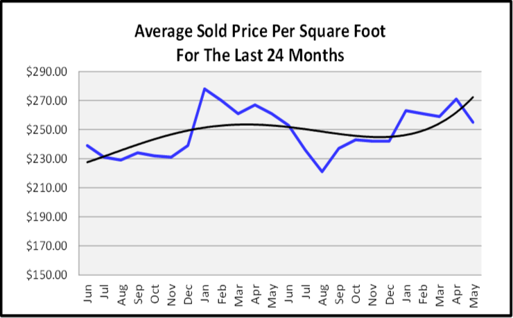 June 2019 Naples Real Estate Market Report Average Price Per Sq Ft Graph