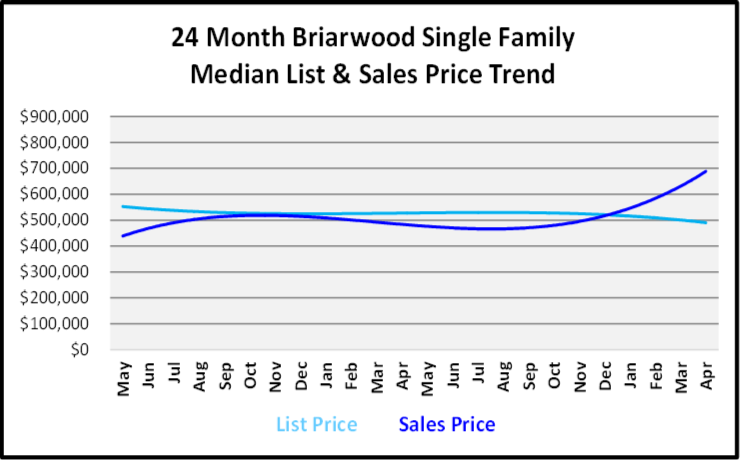 June 2019 Naples Real Estate Market Report Briarwood Single Family Home List and Sales Price Trends Graph
